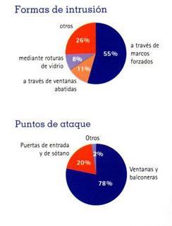 grafico sobre la evolución ventanas de seguridad