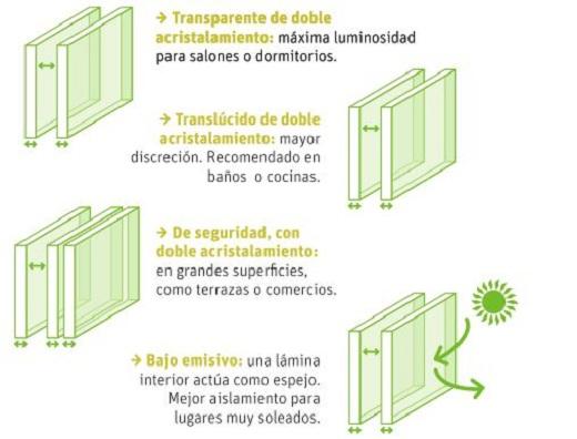 Tipos de ventanas de aluminio y pvc distintas marcas diferentes - Cristales climalit tipos ...