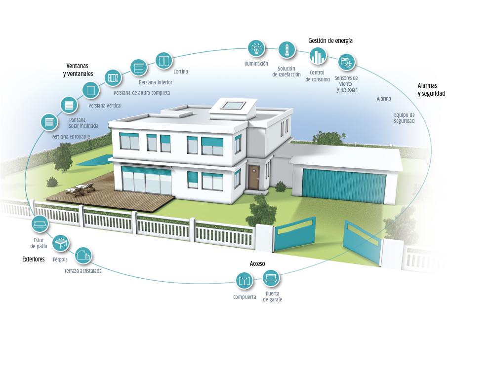 ejemplo hogar conectado
