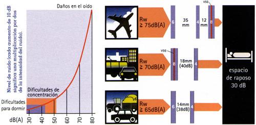Gráfico ventanas antiruido aislante . Instalacion en Barcelona y Sabadell